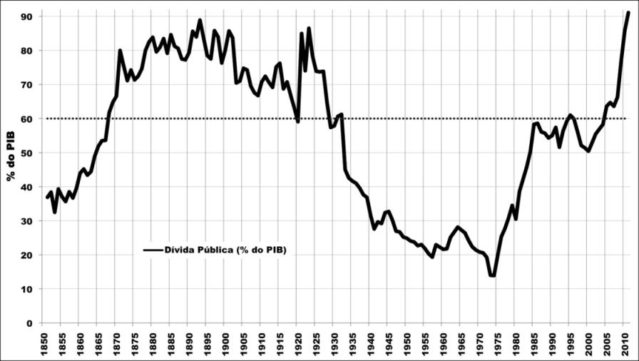 Resultado de imagem para defice publico portugal