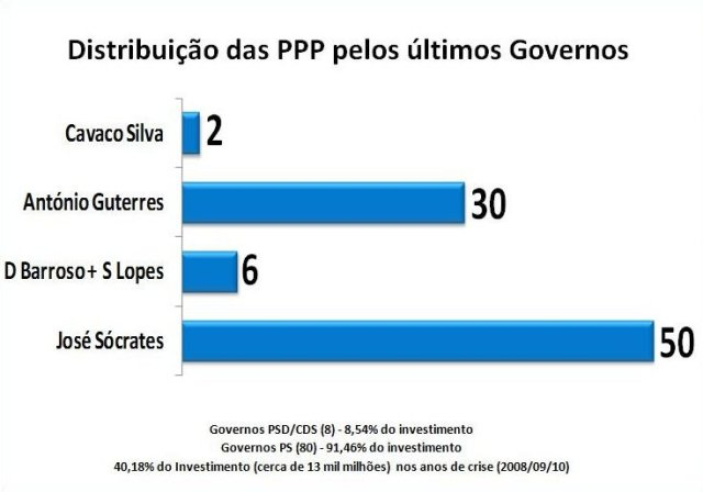 distribuição das PPPs pelos últimos governos