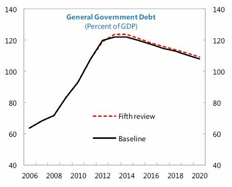 DívidaPortuguesaEmPercentagemDoPIB