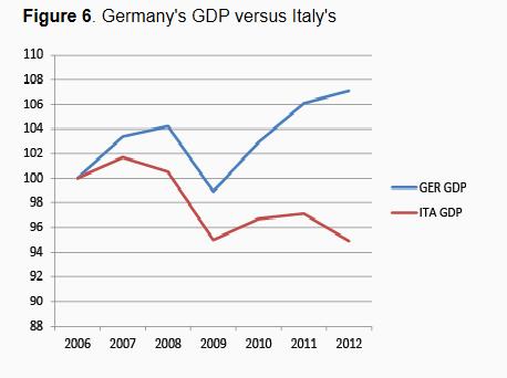 Gráfico italiano