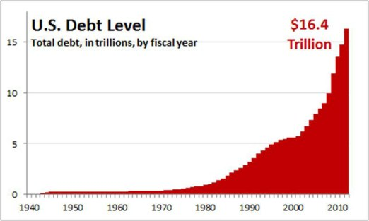 usdebtlevel