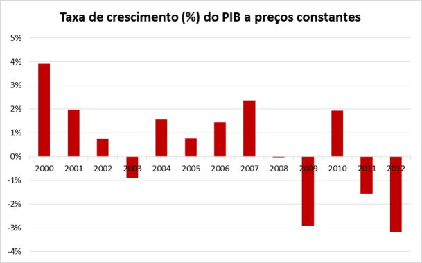 Crescimento_PIB
