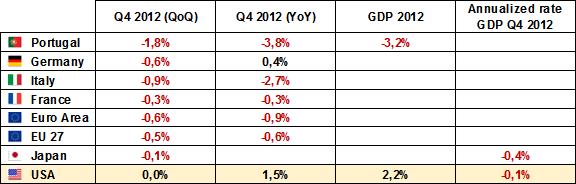 DadosEconomicos14Fev2013