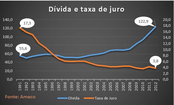 Dívida e taxa de juro