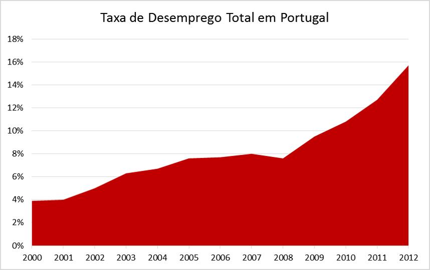 Resultado de imagem para Taxa de atividade e taxa de desemprego