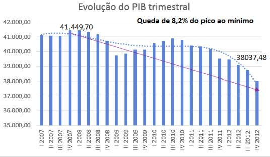 PIB Quarto trimestre de 2012