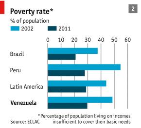 AmLatina-pobreza