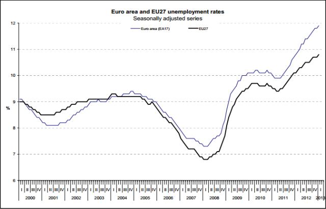 EU_Unemployment