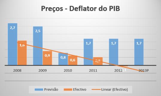 Preços deflator do PIB