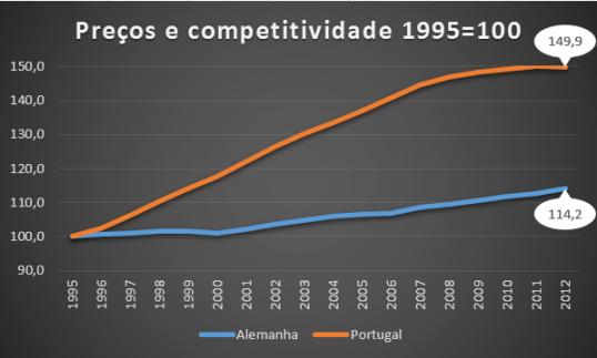 Preços e competitividade
