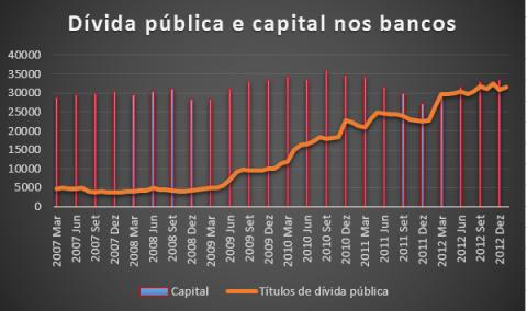 Dívida pública e capital nos bancos