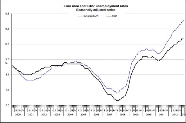 Desemprego_EU_Mar_2013