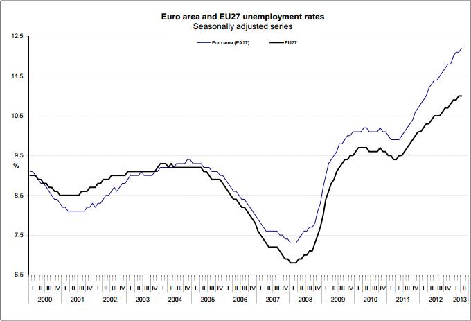 Eurostat_Unemployment_April2013