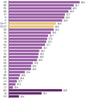 2_Ranking_of_total_tax_revenue_by_Member_States_and_EFTA_countries_as_a_%_of_GDP