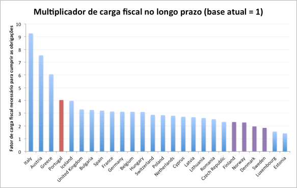 Carga fiscal no longo prazo