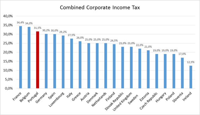 CorporateTaxRates