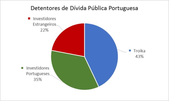 DividaPublica