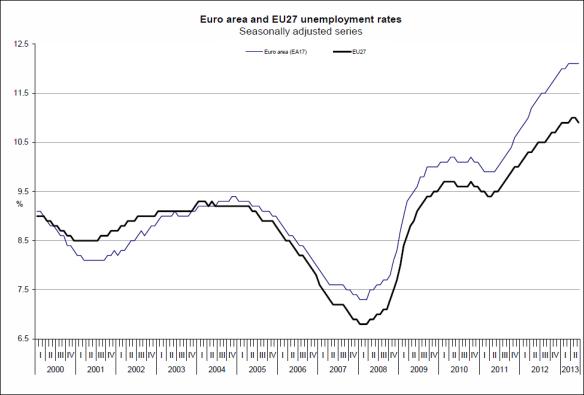Unemployment_Jul2013_Trend