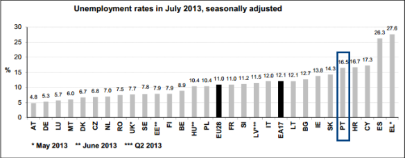 Eurostat_July_2013_ByCountry