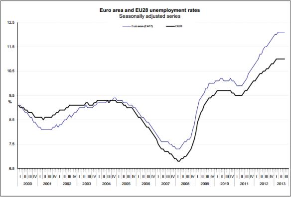 Eurostat_July_2013_Trend