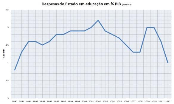 investimento na educação em % do PIB