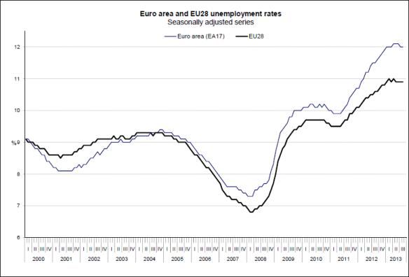 UnemploymentAug2013Trend