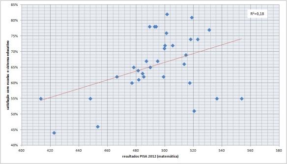 pisa2012, resultados e satisfacao, excel