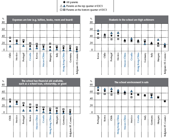 pisa2012_critérios pais