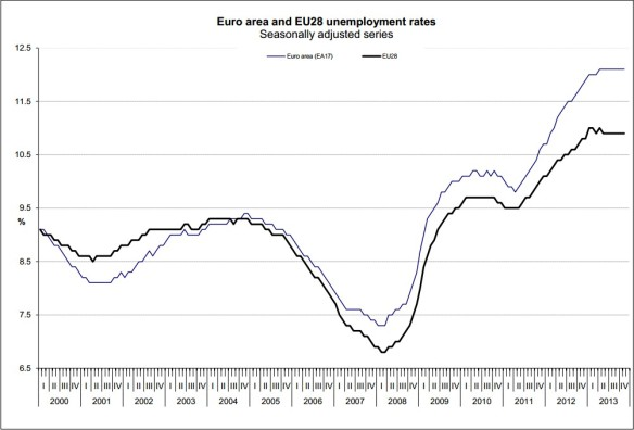 Eurostat_November_2013
