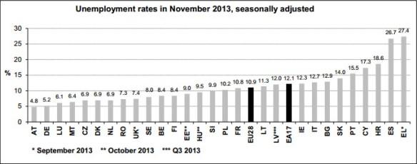 Eurostat_Unemployment_November2013