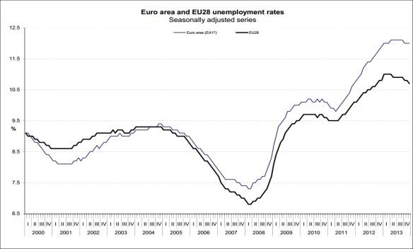 EurostatDec2013