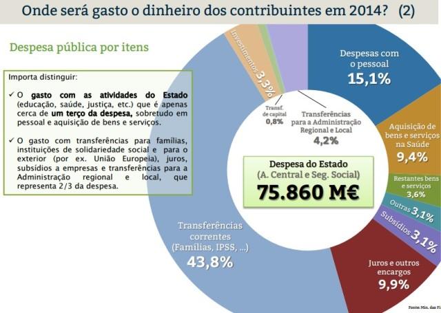Orçamento2014_Despesa