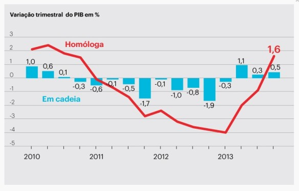 PIB_Trimestre