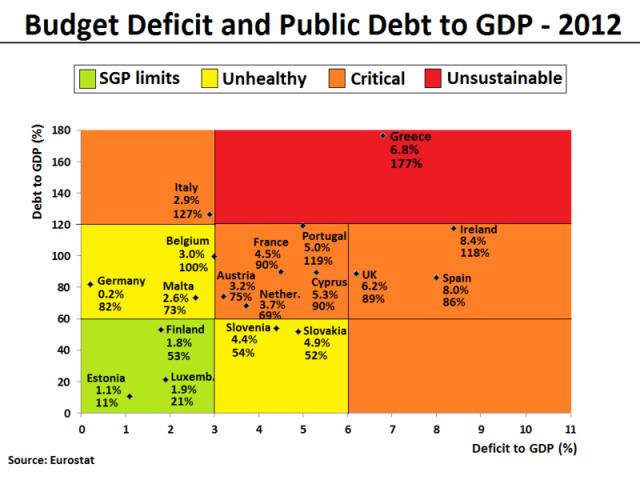 800px-Budget_Deficit_and_Public_Debt_to_GDP_in_2012_(for_selected_EU_Members)