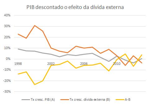 PIB sem divida externa