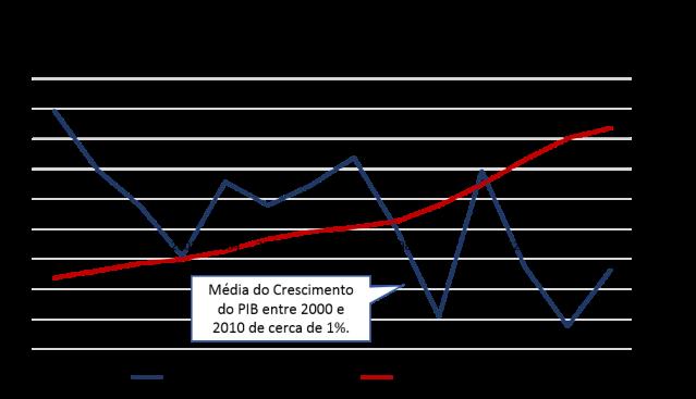 PIB_DívidaPública