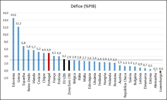 Eurostat_Defice