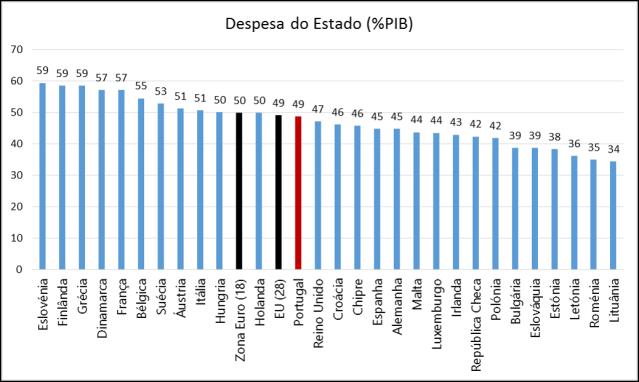 Eurostat_Despesa