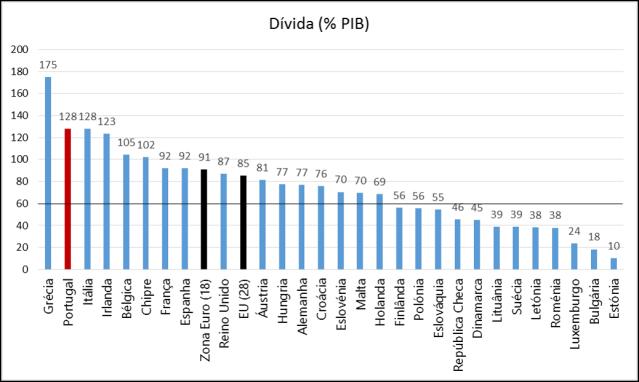 Eurostat_Divida