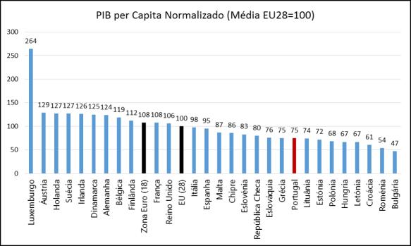 Eurostat_PIB_Normalizado