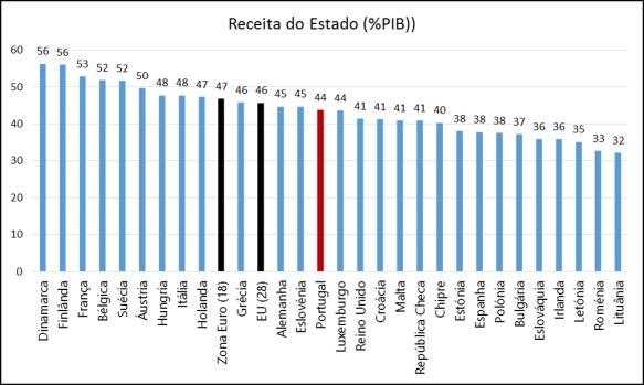 Eurostat_Receita