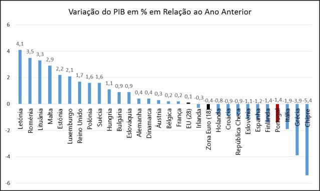Eurostat_VariacaoDoPIB
