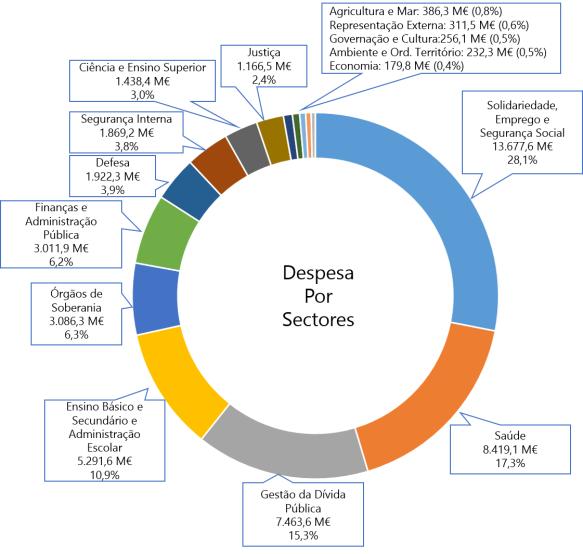 Orcamento2015_Sectorial_Grafico