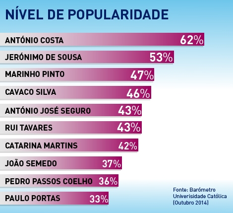 politicos_portugueses_popularidade