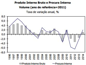 PIB2014