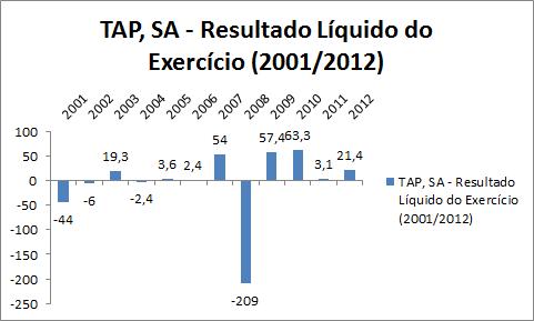 Depois da entrada de Fernando Pinto a TAP, SA melhorou os seus resultados, mas o grupo como um todo piorou por causa da aquisição da operação terrestre no Brasil.