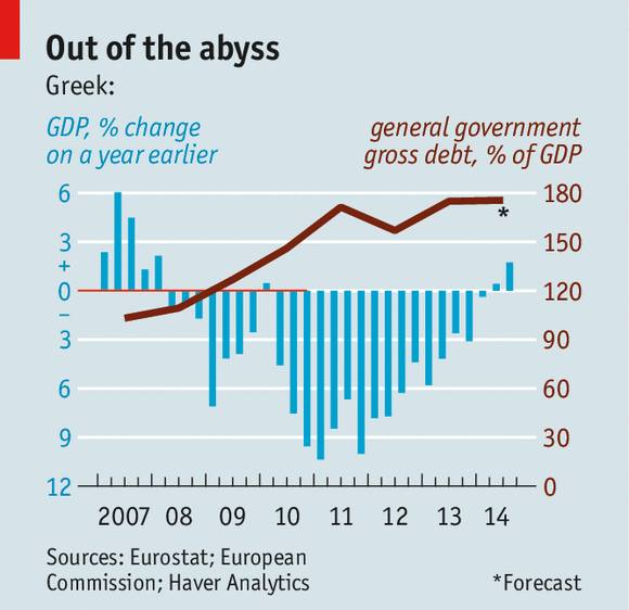 Greece out of abyss