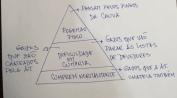 fisco_piramide