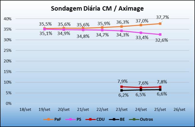 Sondagem_CM_25Set2015