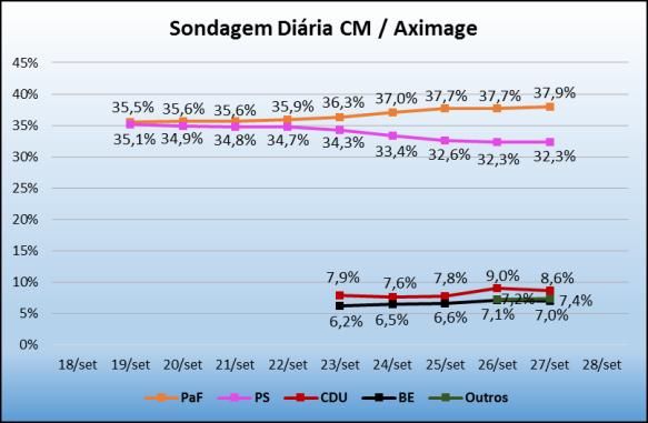 Sondagem_CM_27Set2015